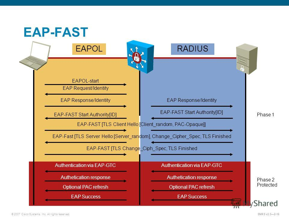 © 2007 Cisco Systems, Inc. All rights reserved.SNRS v2.02-16 EAP-FAST EAPOL-start EAP Request/Identity EAP Response/Identity EAP-FAST Start Authority[ID] Optional PAC refresh EAP Success EAPOLRADIUS Phase 2 Protected Authentication via EAP-GTC Authet