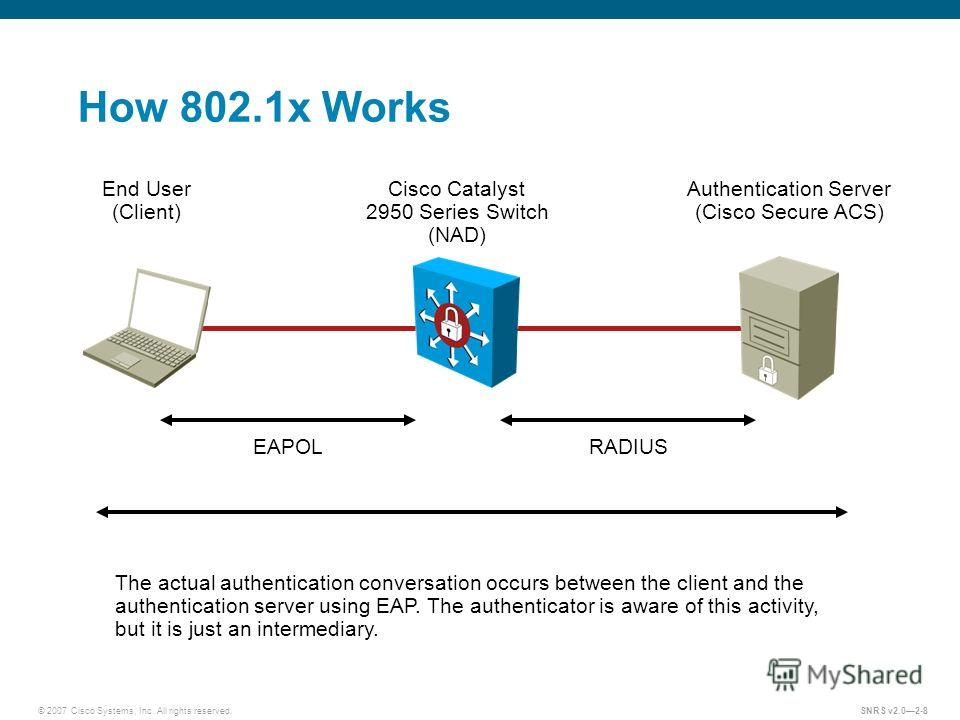 © 2007 Cisco Systems, Inc. All rights reserved.SNRS v2.02-8 How 802.1x Works Authentication Server (Cisco Secure ACS) Cisco Catalyst 2950 Series Switch (NAD) End User (Client) EAPOLRADIUS The actual authentication conversation occurs between the clie