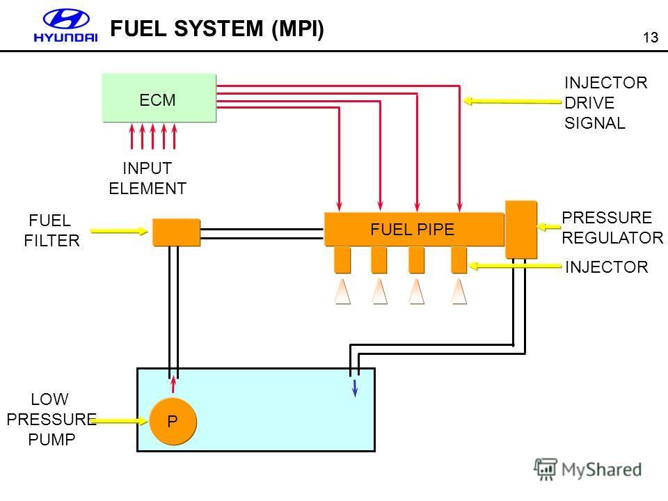 13 ECM INPUT ELEMENT INJECTOR DRIVE SIGNAL INJECTOR FUEL FILTER FUEL PIPE P PRESSURE REGULATOR LOW PRESSURE PUMP FUEL SYSTEM (MPI)