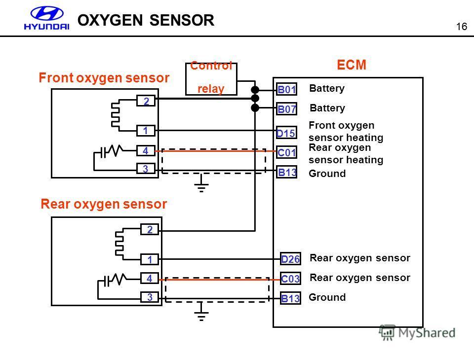 16 4 Front oxygen sensor Rear oxygen sensor Control relay ECM 2 1 3 2 1 4 3 B01 B07 D15 C01 B13 D26 C03 B13 Battery Front oxygen sensor heating Ground Rear oxygen sensor Ground OXYGEN SENSOR Rear oxygen sensor heating