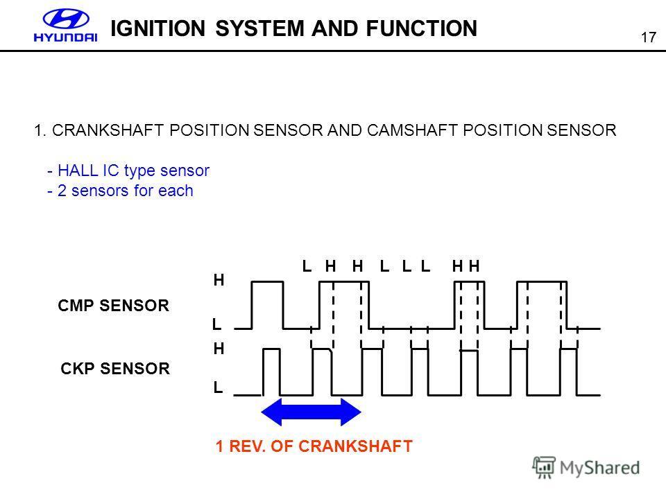 17 1. CRANKSHAFT POSITION SENSOR AND CAMSHAFT POSITION SENSOR - HALL IC type sensor - 2 sensors for each CMP SENSOR CKP SENSOR H L H L LHHLLLHH 1 REV. OF CRANKSHAFT IGNITION SYSTEM AND FUNCTION