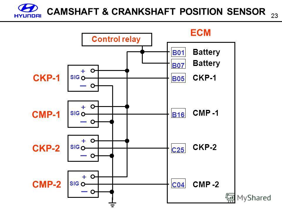23 CKP-1 CMP-1 CKP-2 CMP-2 SIG _ _ _ _ Control relay ECM B01 B07 B05 B16 C25 C04 Battery CKP-1 CMP -1 CKP-2 CMP -2 CAMSHAFT & CRANKSHAFT POSITION SENSOR