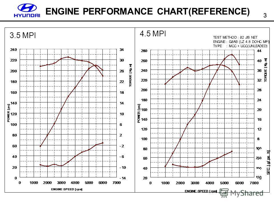 3 3 ENGINE PERFORMANCE CHART(REFERENCE) 3.5 MPI 4.5 MPI