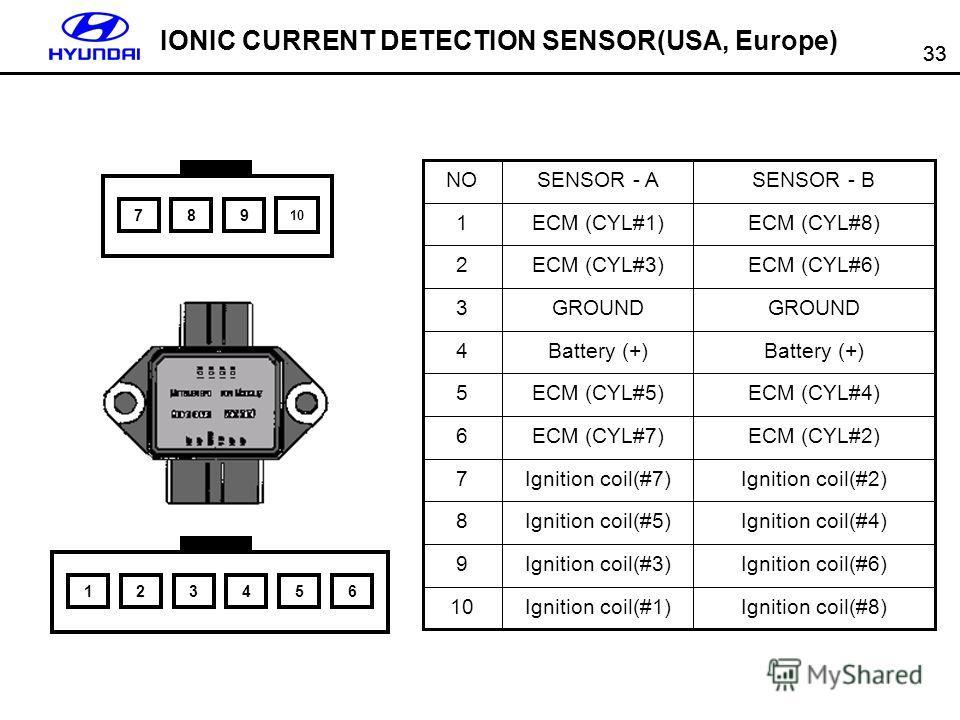 33 123456 789 10 Ignition coil(#1) Ignition coil(#3) Ignition coil(#5) Ignition coil(#7) ECM (CYL#7) ECM (CYL#5) Battery (+) GROUND ECM (CYL#3) ECM (CYL#1) SENSOR - ASENSOR - BNO Ignition coil(#8)10 Ignition coil(#6)9 Ignition coil(#4)8 Ignition coil