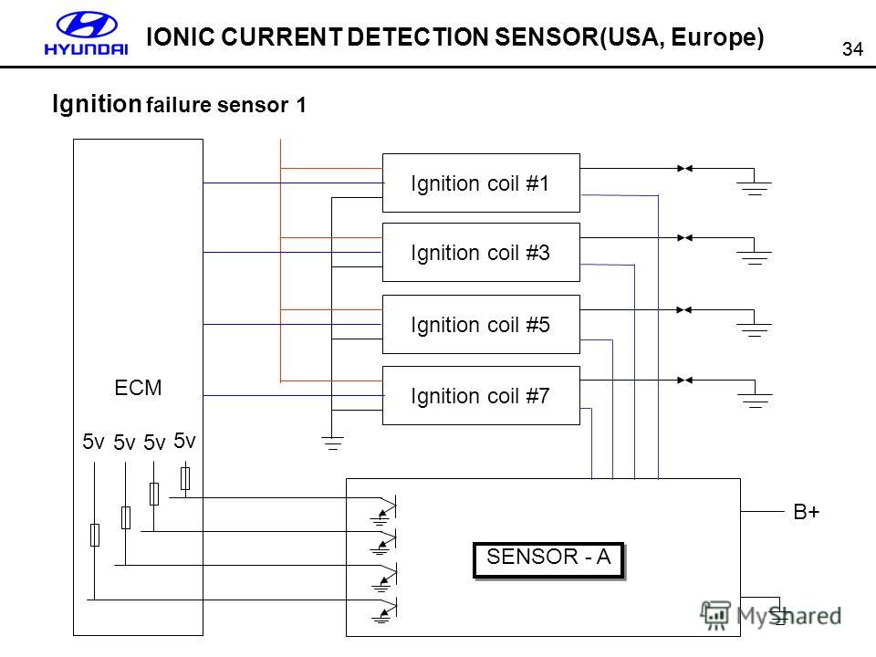 34 IONIC CURRENT DETECTION SENSOR(USA, Europe) ECM Ignition coil #1 Ignition failure sensor 1 Ignition coil #3 Ignition coil #5 Ignition coil #7 5v B+ SENSOR - A
