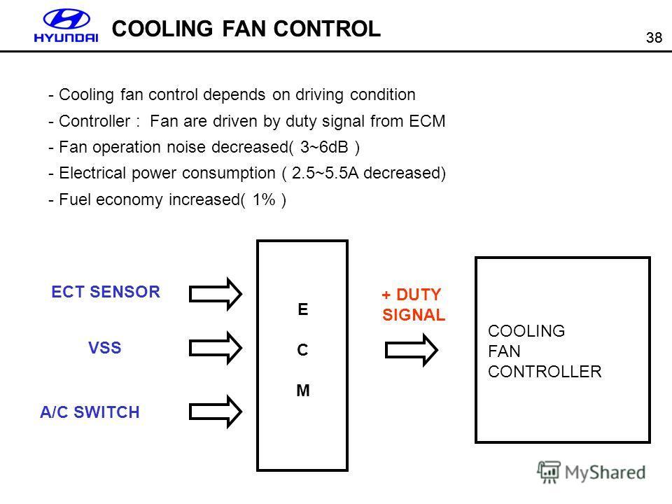 38 COOLING FAN CONTROL ECMECM ECT SENSOR VSS A/C SWITCH COOLING FAN CONTROLLER + DUTY SIGNAL - Cooling fan control depends on driving condition - Controller : Fan are driven by duty signal from ECM - Fan operation noise decreased( 3~6dB ) - Electrica