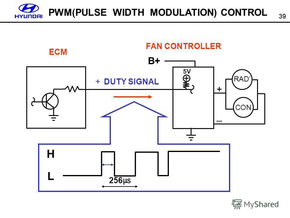 39 PWM(PULSE WIDTH MODULATION) CONTROL ECM FAN CONTROLLER B+ + 5V + _ RAD CON DUTY SIGNAL H L 256