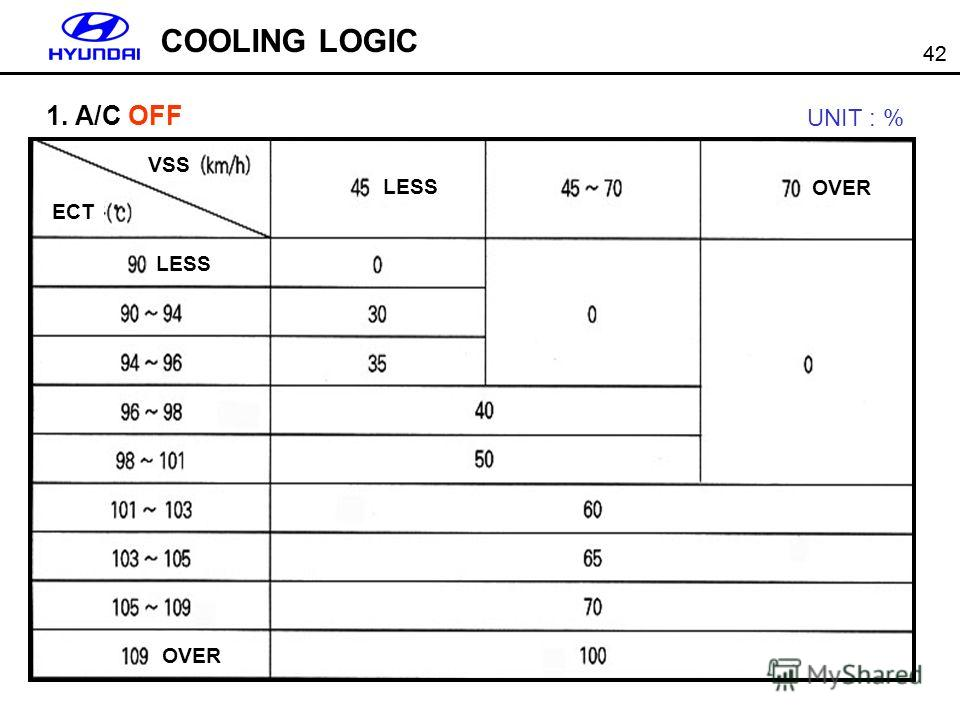 42 COOLING LOGIC UNIT : % 1. A/C OFF VSS ECT LESS OVER LESS OVER