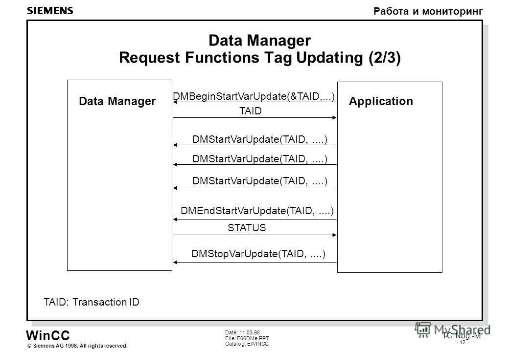 WinCC Работа и мониторинг Siemens AG 1998. All rights reserved.© TC Nbg.-M. - 12 - Date: 11.03.98 File: E06DMe.PPT Catalog: EWINCC Data Manager Request Functions Tag Updating (2/3) DMBeginStartVarUpdate(&TAID,...) DMStartVarUpdate(TAID,....) DMEndSta
