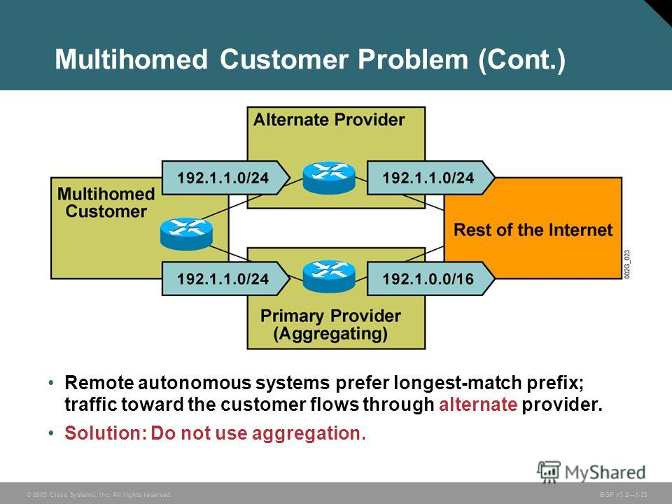 © 2005 Cisco Systems, Inc. All rights reserved. BGP v3.21-28 Multihomed Customer Problem (Cont.) Remote autonomous systems prefer longest-match prefix; traffic toward the customer flows through alternate provider. Solution: Do not use aggregation.