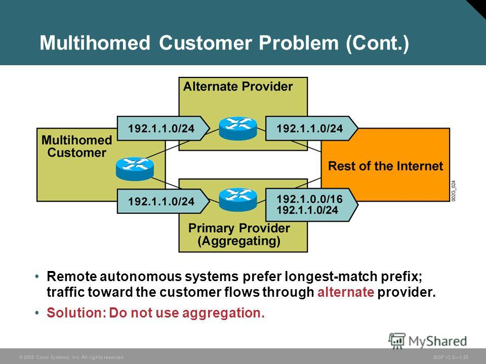 © 2005 Cisco Systems, Inc. All rights reserved. BGP v3.21-29 Multihomed Customer Problem (Cont.) Remote autonomous systems prefer longest-match prefix; traffic toward the customer flows through alternate provider. Solution: Do not use aggregation.