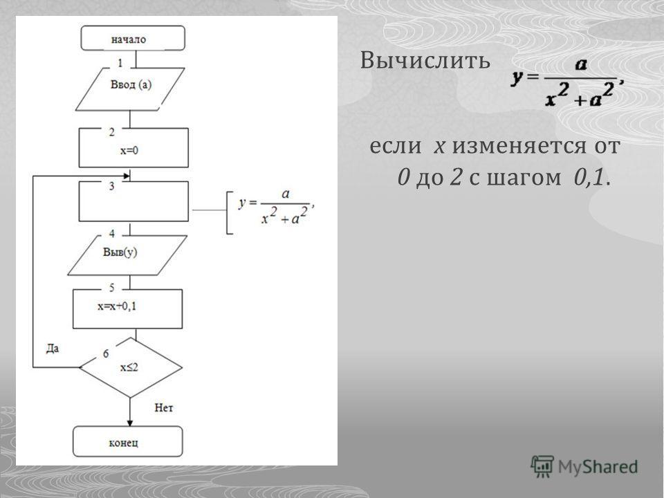 Вычислить если x изменяется от 0 до 2 с шагом 0,1.