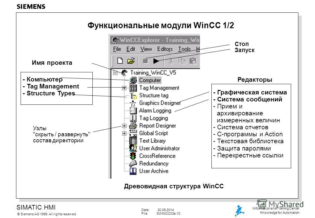 SIMATIC HMI Siemens AG 1999. All rights reserved.© Information and Training Center Knowledge for Automation Date: 30.09.2014 File:SWINCC03e.10 Функциональные модули WinCC 1/2 Имя проекта - Компьютер - Tag Management - Structure Types Редакторы - Граф