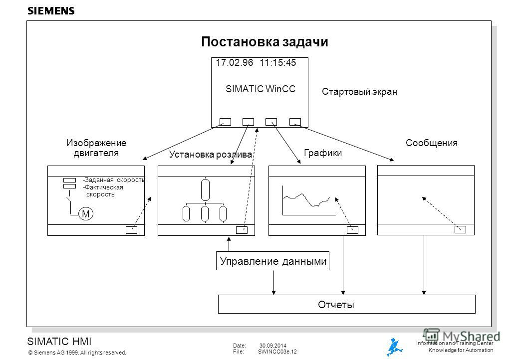 SIMATIC HMI Siemens AG 1999. All rights reserved.© Information and Training Center Knowledge for Automation Date: 30.09.2014 File:SWINCC03e.12 Постановка задачи Стартовый экран 17.02.96 11:15:45 SIMATIC WinCC Изображение двигателя Установка розлива Г