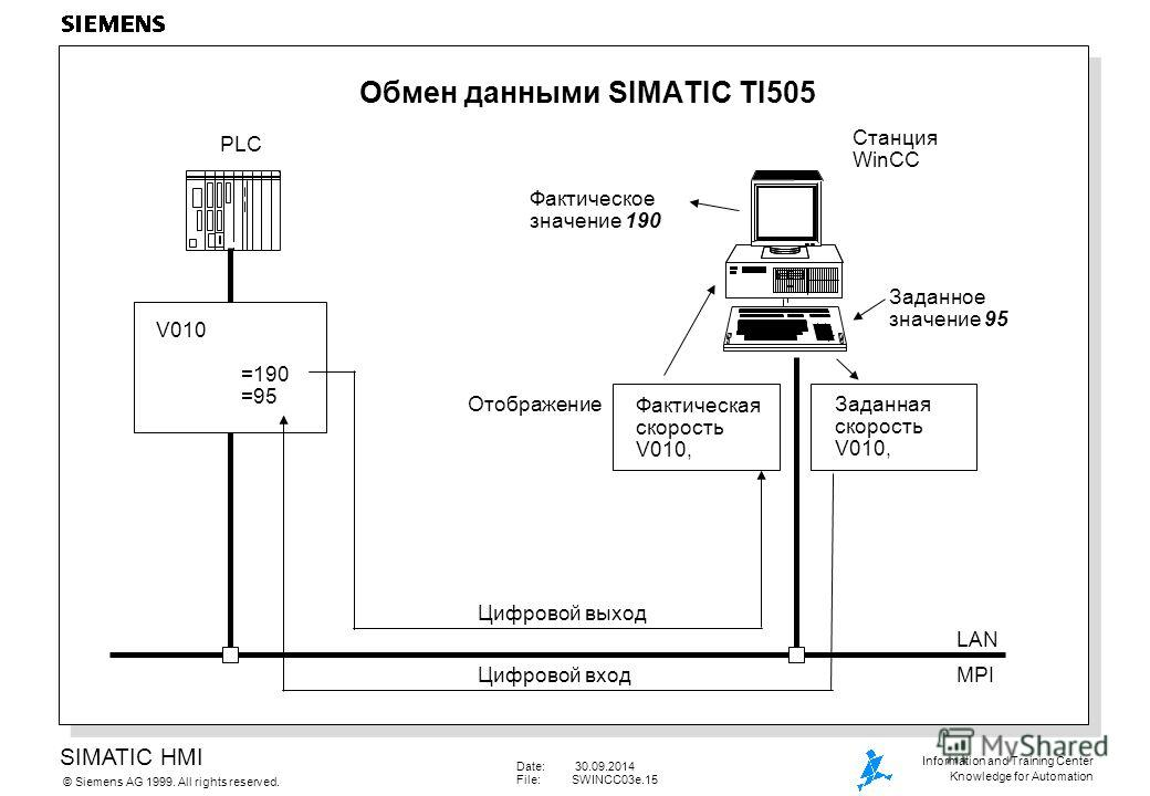 SIMATIC HMI Siemens AG 1999. All rights reserved.© Information and Training Center Knowledge for Automation Date: 30.09.2014 File:SWINCC03e.15 Обмен данными SIMATIC TI505 V010 =190 =95 PLC Станция WinCC Фактическое значение 190 Заданное значение 95 Ф