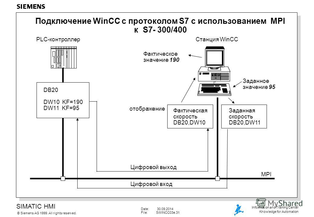 SIMATIC HMI Siemens AG 1999. All rights reserved.© Information and Training Center Knowledge for Automation Date: 30.09.2014 File:SWINCC03e.31 Подключение WinCC с протоколом S7 с использованием MPI к S7- 300/400 DB20 DW10 KF=190 DW11 KF=95 PLC-контро