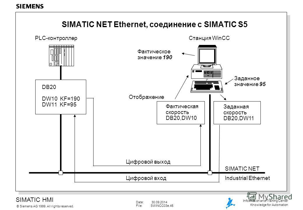 SIMATIC HMI Siemens AG 1999. All rights reserved.© Information and Training Center Knowledge for Automation Date: 30.09.2014 File:SWINCC03e.45 SIMATIC NET Ethernet, соединение с SIMATIC S5 DB20 DW10 KF=190 DW11 KF=95 PLC-контроллер Станция WinCC Факт