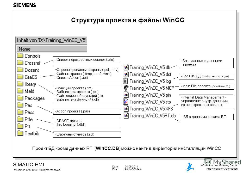 SIMATIC HMI Siemens AG 1999. All rights reserved.© Information and Training Center Knowledge for Automation Date: 30.09.2014 File:SWINCC03e.6 Структура проекта и файлы WinCC - Спроектированные экраны (.pdl,.sav) -Файлы экранов (.bmp,.emf,.wmf) -Списк