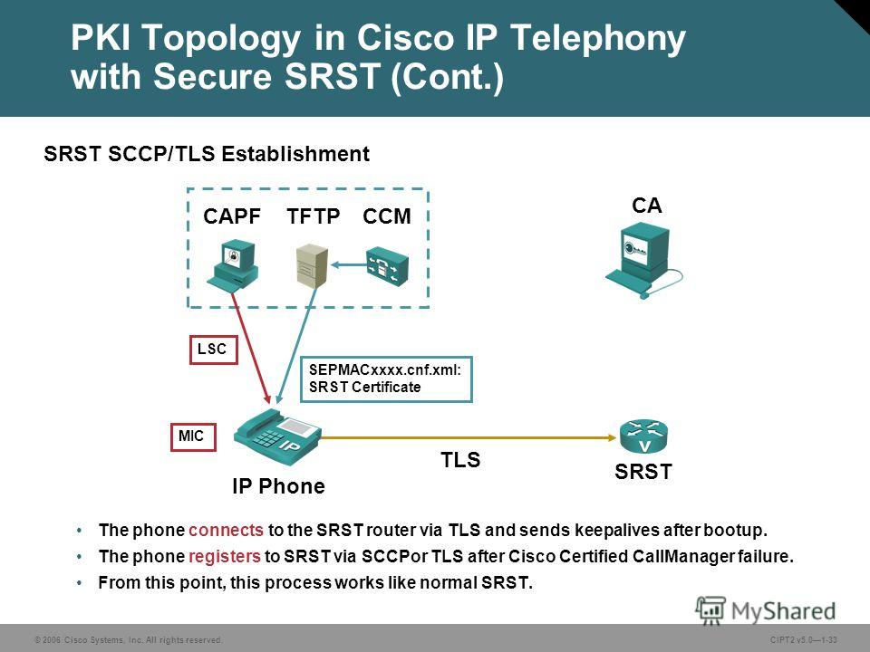 © 2006 Cisco Systems, Inc. All rights reserved.CIPT2 v5.01-33 PKI Topology in Cisco IP Telephony with Secure SRST (Cont.) The phone connects to the SRST router via TLS and sends keepalives after bootup. The phone registers to SRST via SCCPor TLS afte