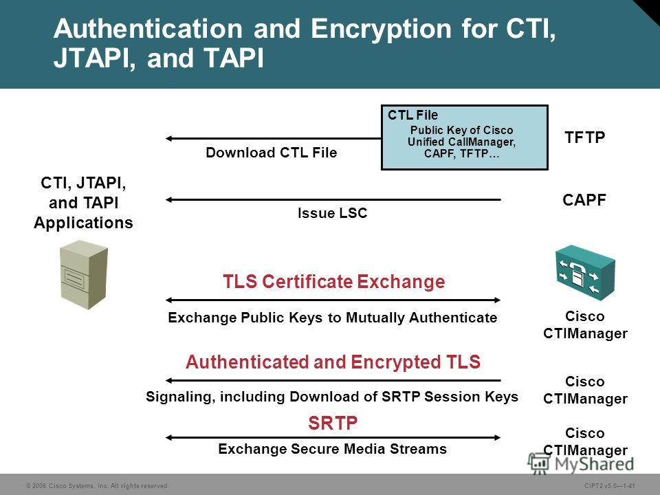 © 2006 Cisco Systems, Inc. All rights reserved.CIPT2 v5.01-41 Download CTL File Authentication and Encryption for CTI, JTAPI, and TAPI CTI, JTAPI, and TAPI Applications TFTP CTL File Public Key of Cisco Unified CallManager, CAPF, TFTP… CAPF Issue LSC