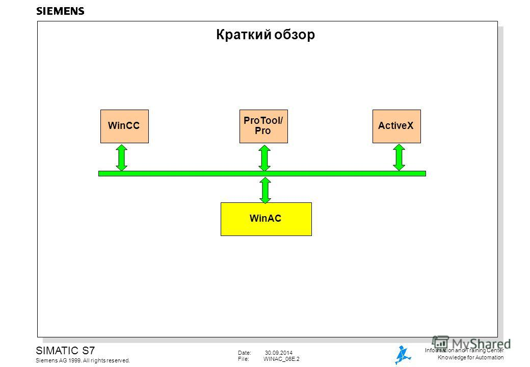 Date: 30.09.2014 File:WINAC_06E.2 SIMATIC S7 Siemens AG 1999. All rights reserved. Information and Training Center Knowledge for Automation Краткий обзор WinCC ProTool/ Pro ActiveX WinAC