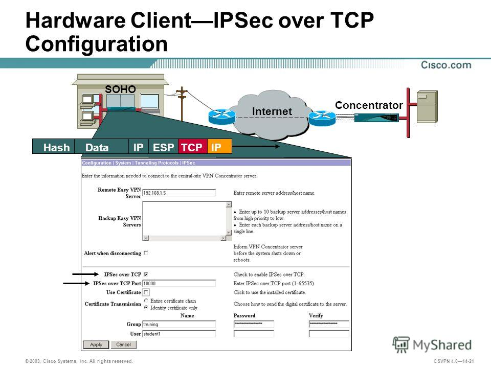 © 2003, Cisco Systems, Inc. All rights reserved. CSVPN 4.014-21 Hardware ClientIPSec over TCP Configuration Concentrator Internet SOHO Hash Data IP ESP TCP IP