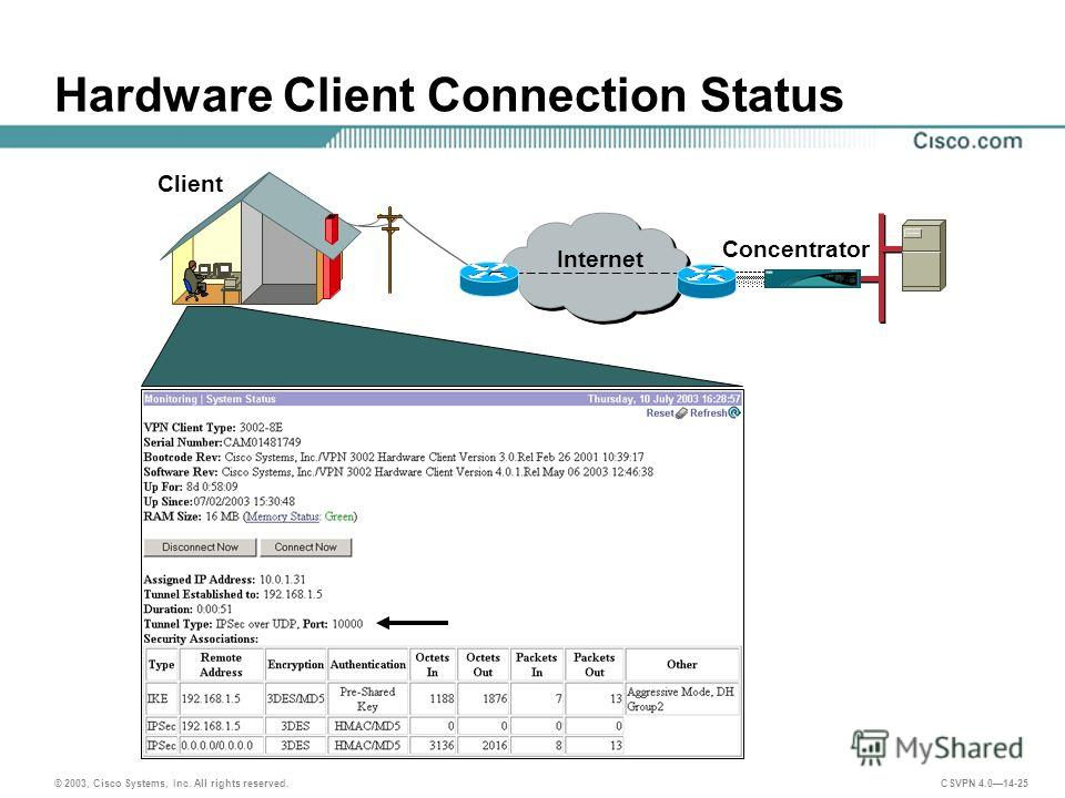 © 2003, Cisco Systems, Inc. All rights reserved. CSVPN 4.014-25 Hardware Client Connection Status Client Concentrator Internet