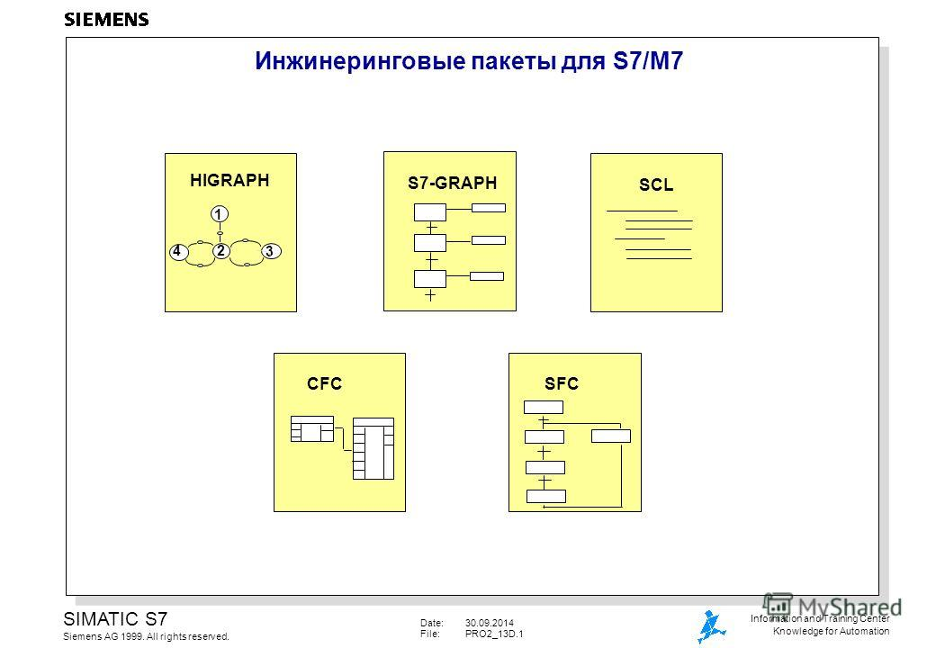 Date:30.09.2014 File:PRO2_13D.1 SIMATIC S7 Siemens AG 1999. All rights reserved. Information and Training Center Knowledge for Automation Инжинеринговые пакеты для S7/M7 SCL CFCSFC S7-GRAPH HIGRAPH 1 2 3 4