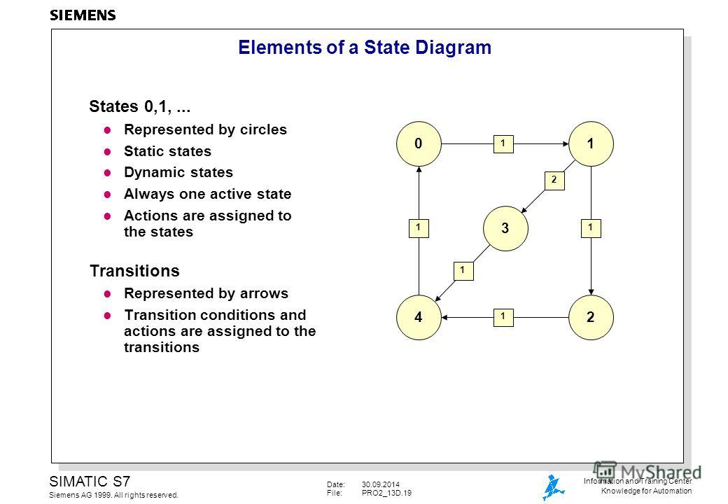 Date:30.09.2014 File:PRO2_13D.19 SIMATIC S7 Siemens AG 1999. All rights reserved. Information and Training Center Knowledge for Automation Elements of a State Diagram States 0,1,... l Represented by circles l Static states l Dynamic states l Always o