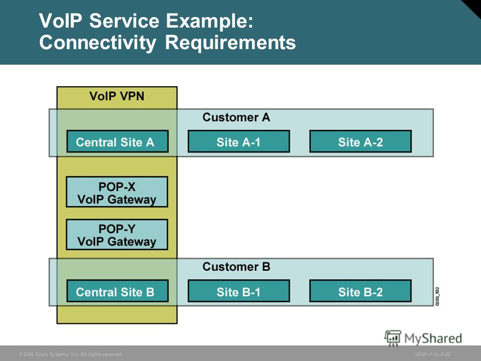 © 2006 Cisco Systems, Inc. All rights reserved.ISCW v1.03-22 VoIP Service Example: Connectivity Requirements