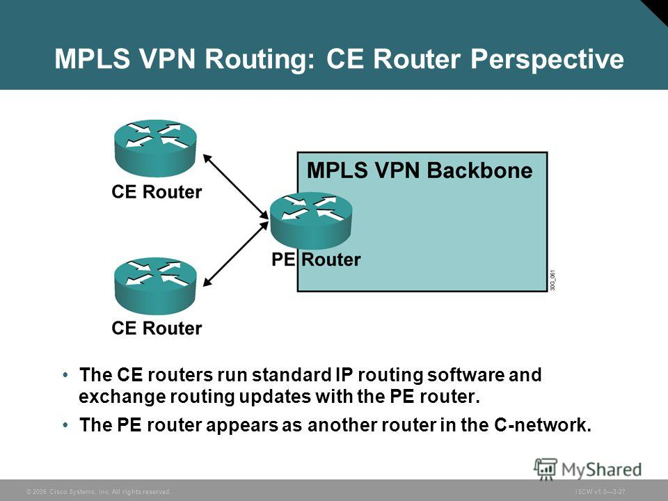 © 2006 Cisco Systems, Inc. All rights reserved.ISCW v1.03-27 MPLS VPN Routing: CE Router Perspective The CE routers run standard IP routing software and exchange routing updates with the PE router. The PE router appears as another router in the C-net