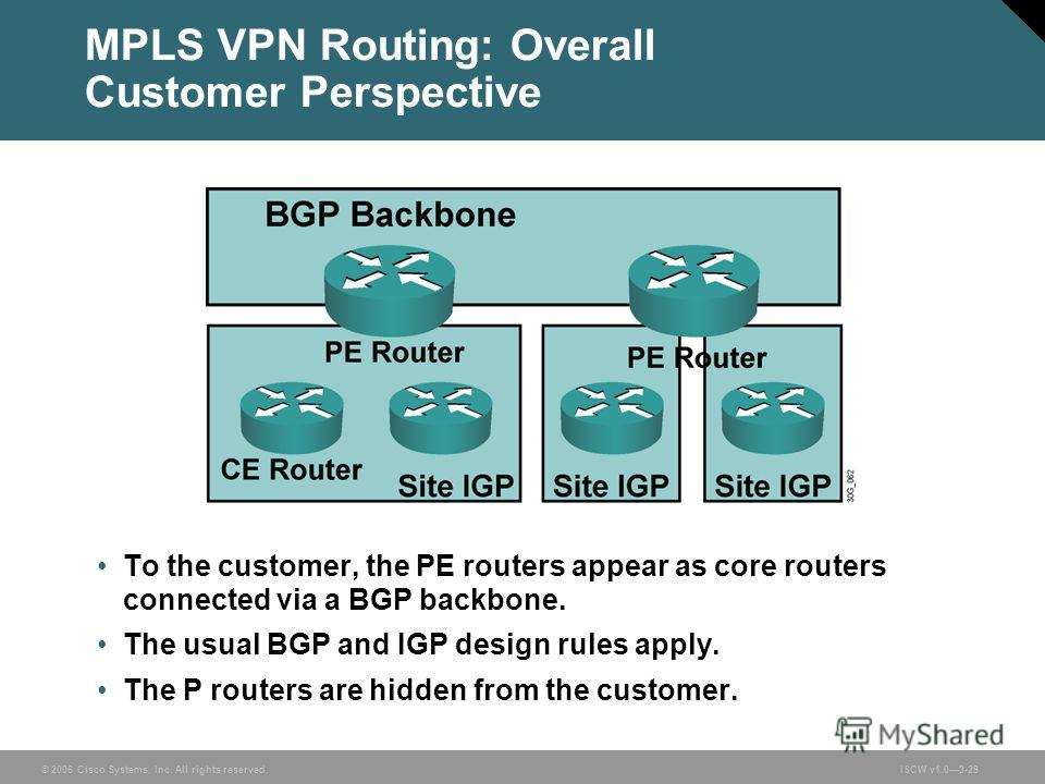 © 2006 Cisco Systems, Inc. All rights reserved.ISCW v1.03-29 MPLS VPN Routing: Overall Customer Perspective To the customer, the PE routers appear as core routers connected via a BGP backbone. The usual BGP and IGP design rules apply. The P routers a