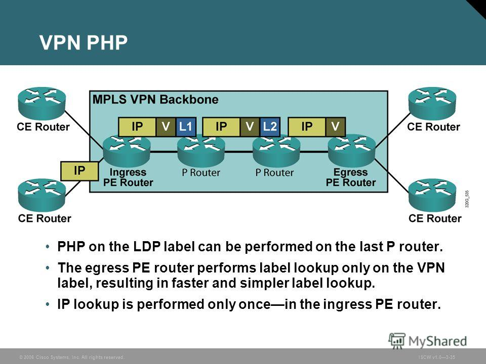 © 2006 Cisco Systems, Inc. All rights reserved.ISCW v1.03-35 VPN PHP PHP on the LDP label can be performed on the last P router. The egress PE router performs label lookup only on the VPN label, resulting in faster and simpler label lookup. IP lookup
