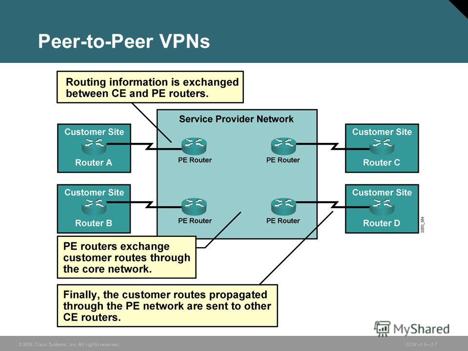 © 2006 Cisco Systems, Inc. All rights reserved.ISCW v1.03-7 Peer-to-Peer VPNs