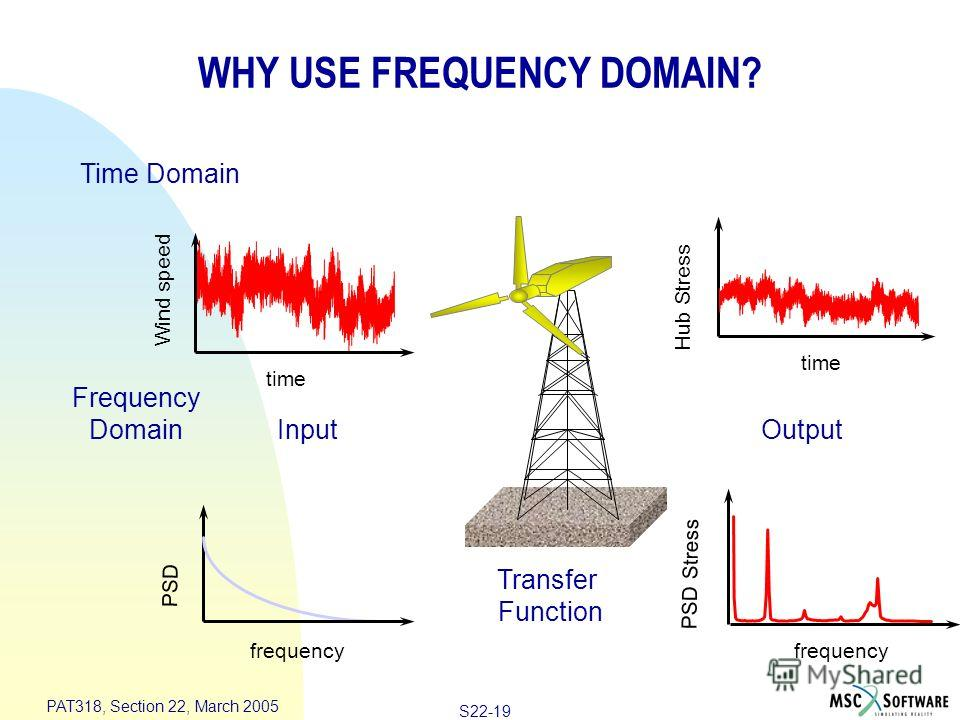 S22-19 PAT318, Section 22, March 2005 Frequency Domain WHY USE FREQUENCY DOMAIN? PSD frequency PSD Stress frequency Transfer Function time Wind speed Time Domain OutputInput time Hub Stress