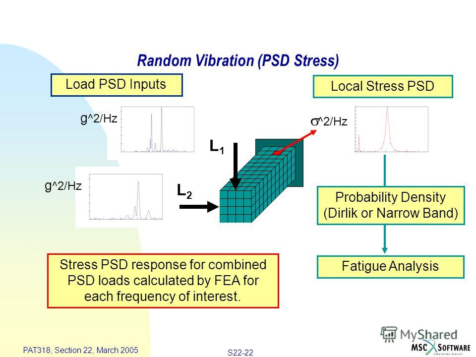 S22-22 PAT318, Section 22, March 2005 Random Vibration (PSD Stress) Stress PSD response for combined PSD loads calculated by FEA for each frequency of interest. Local Stress PSD Load PSD Inputs ^2/Hz L1L1 L2L2 Fatigue Analysis g ^2/Hz Probability Den