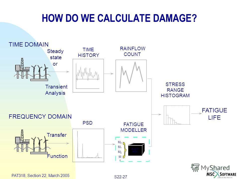 S22-27 PAT318, Section 22, March 2005 HOW DO WE CALCULATE DAMAGE? FATIGUE MODELLER BLACK BOX M0M0 M1M1 M2M2 M4M4 Transfer Function PSD Transient Analysis RAINFLOW COUNT TIME HISTORY TIME DOMAIN Steady state or FATIGUELIFE STRESS RANGE HISTOGRAM FATIG