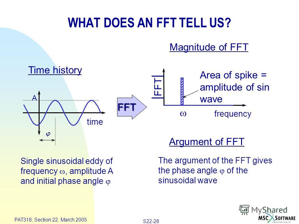 S22-28 PAT318, Section 22, March 2005 frequency Area of spike = amplitude of sin wave | FFT | Magnitude of FFT Argument of FFT time A Time history Single sinusoidal eddy of frequency, amplitude A and initial phase angle The argument of the FFT gives