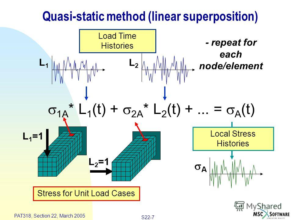 S22-7 PAT318, Section 22, March 2005 Quasi-static method (linear superposition) - repeat for each node/element 1A * L 1 (t) + 2A * L 2 (t) +... = A (t) Stress for Unit Load Cases Local Stress Histories Load Time Histories L2L2 A L1L1 L 1 =1 L 2 =1