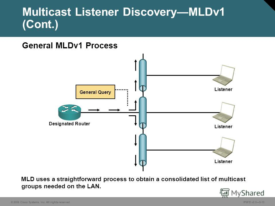 © 2006 Cisco Systems, Inc. All rights reserved.IP6FD v2.05-13 MLD uses a straightforward process to obtain a consolidated list of multicast groups needed on the LAN. Multicast Listener DiscoveryMLDv1 (Cont.) General MLDv1 Process General Query Design