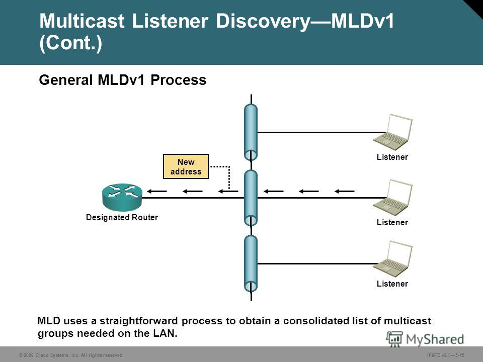 © 2006 Cisco Systems, Inc. All rights reserved.IP6FD v2.05-15 MLD uses a straightforward process to obtain a consolidated list of multicast groups needed on the LAN. Multicast Listener DiscoveryMLDv1 (Cont.) General MLDv1 Process Designated Router Li
