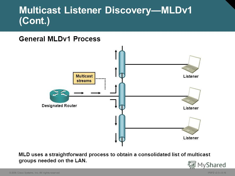 © 2006 Cisco Systems, Inc. All rights reserved.IP6FD v2.05-16 MLD uses a straightforward process to obtain a consolidated list of multicast groups needed on the LAN. Multicast Listener DiscoveryMLDv1 (Cont.) General MLDv1 Process Designated Router Li