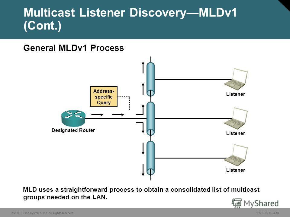 © 2006 Cisco Systems, Inc. All rights reserved.IP6FD v2.05-18 MLD uses a straightforward process to obtain a consolidated list of multicast groups needed on the LAN. Multicast Listener DiscoveryMLDv1 (Cont.) General MLDv1 Process Designated Router Li