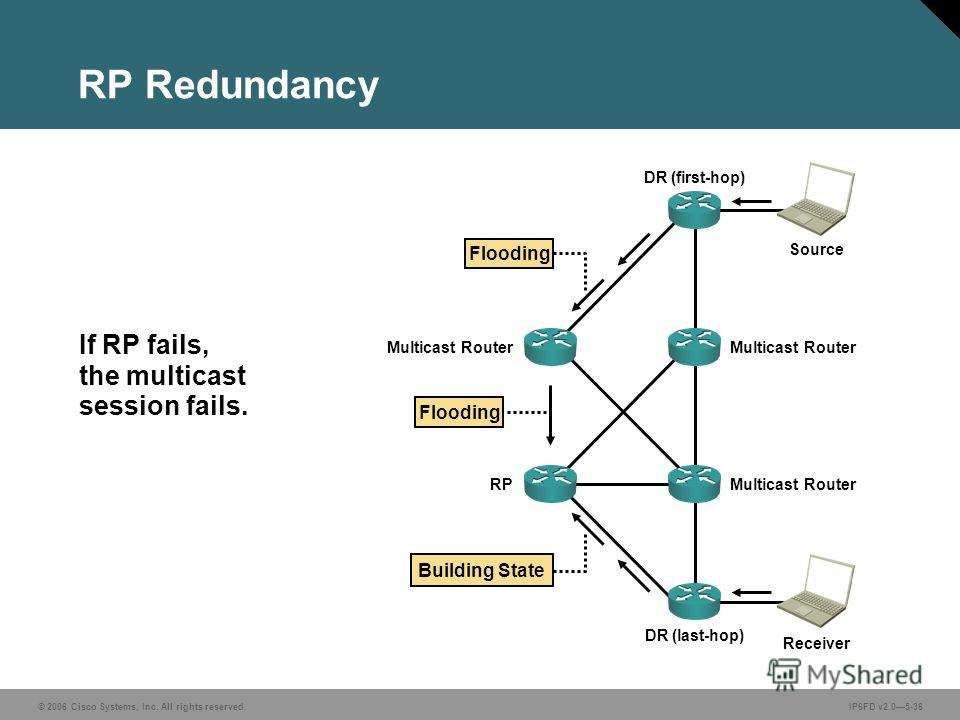 © 2006 Cisco Systems, Inc. All rights reserved.IP6FD v2.05-36 If RP fails, the multicast session fails. RP Redundancy Flooding Building State Flooding DR (first-hop) Multicast Router RP Multicast Router DR (last-hop) Receiver Source Multicast Router
