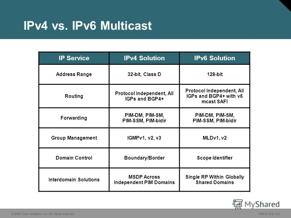 © 2006 Cisco Systems, Inc. All rights reserved.IP6FD v2.05-5 IPv4 vs. IPv6 Multicast IP ServiceIPv4 SolutionIPv6 Solution Address Range32-bit, Class D128-bit Routing Protocol Independent, All IGPs and BGP4+ Protocol Independent, All IGPs and BGP4+ wi