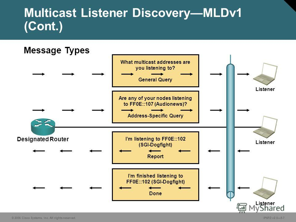 © 2006 Cisco Systems, Inc. All rights reserved.IP6FD v2.05-7 Message Types Multicast Listener DiscoveryMLDv1 (Cont.) What multicast addresses are you listening to? General Query Are any of your nodes listening to FF0E::107 (Audionews)? Address-Specif