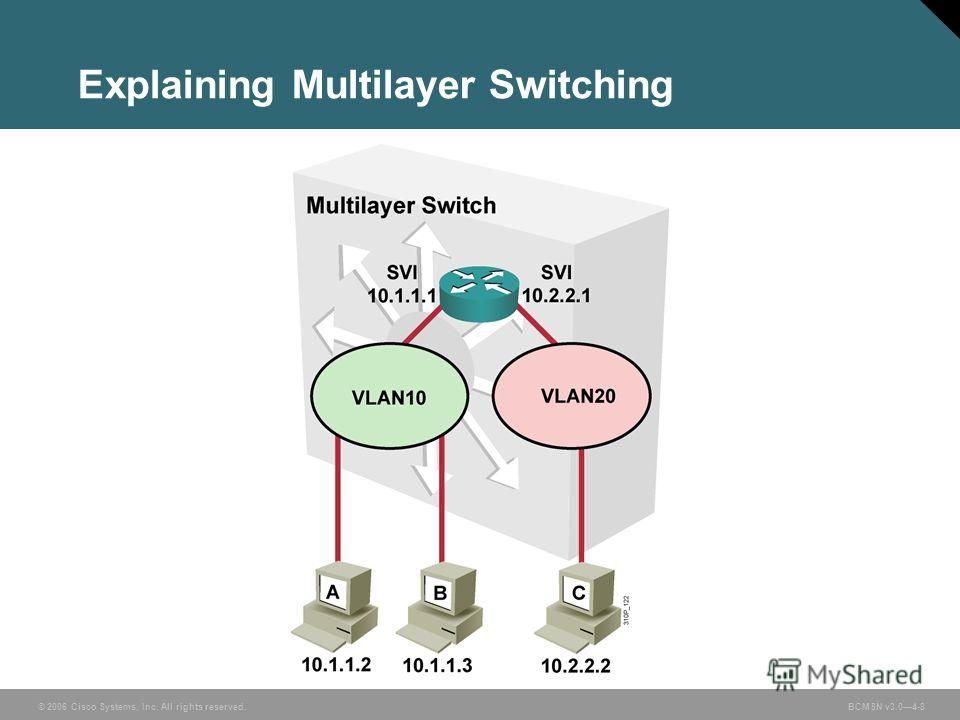 © 2006 Cisco Systems, Inc. All rights reserved. BCMSN v3.04-8 Explaining Multilayer Switching