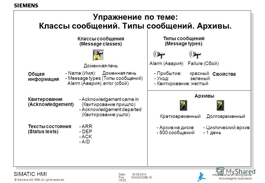 SIMATIC HMI Siemens AG 1999. All rights reserved.© Information and Training Center Knowledge for Automation Date: 30.09.2014 File:SWINCC05E.19 V5.00 Упражнение по теме: Классы сообщений. Типы сообщений. Архивы. Классы сообщений (Message classes) Типы
