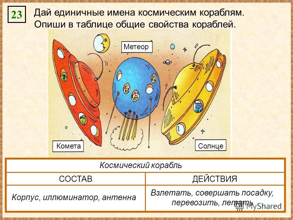 23 Дай единичные имена космическим кораблям. Опиши в таблице общие свойства кораблей. Комета Метеор Солнце СОСТАВДЕЙСТВИЯ Космический корабль Корпус, иллюминатор, антенна Взлетать, совершать посадку, перевозить, летать