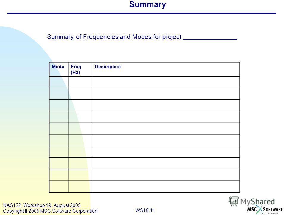 WS19-11 NAS122, Workshop 19, August 2005 Copyright 2005 MSC.Software Corporation Summary Summary of Frequencies and Modes for project _______________ ModeFreq (Hz) Description
